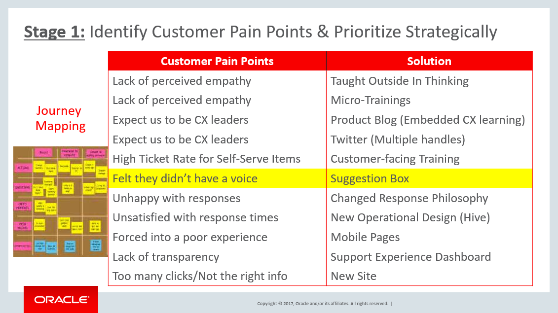 Stage 1, Identify customer pain points