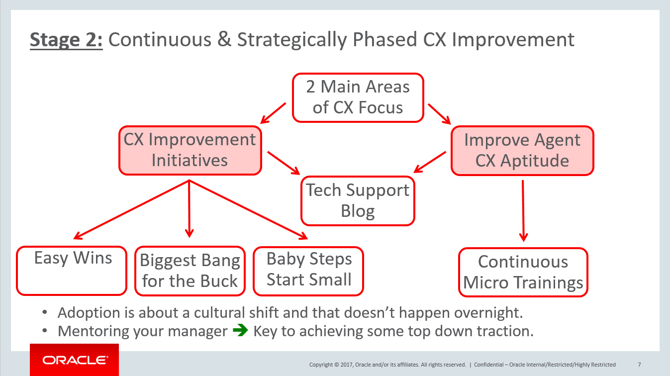 stage 2, continuous and strategically phased cx improvement