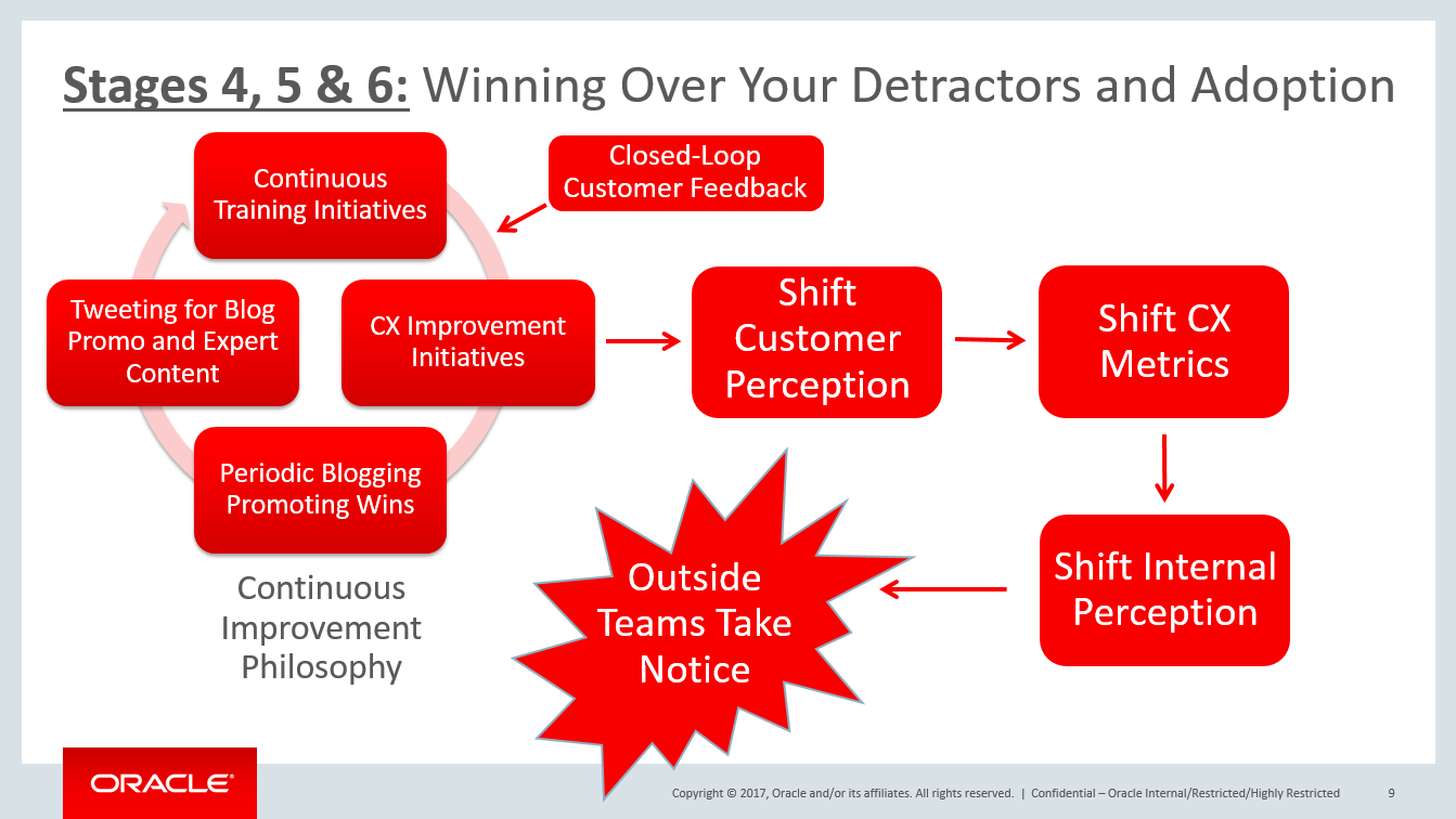stage 4,5,6 winning over your detractors and adoption