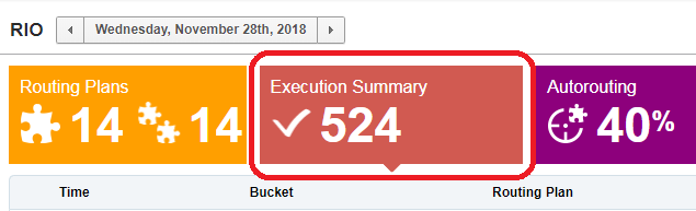 Routing > Execution Summary