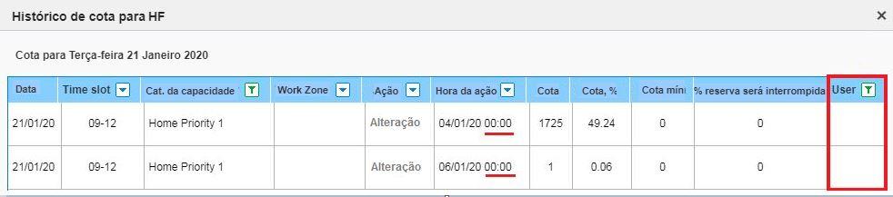 O histórico de cotas para HF para uma determinada linha mostra um valor em branco na coluna Usuário.
