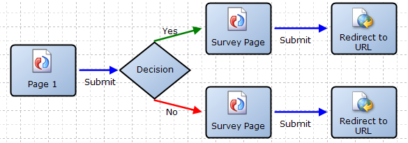 Page 1 goes to decision.  Yes or No option goes to different survey pages.  Submit option from either page can go to Redirect URL.