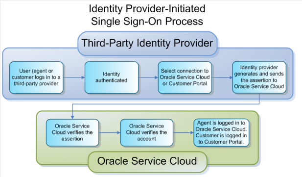 Third-Party Identity Provider flow chart: User logs into third party provider > Identity authenticated > connection to B2C Service or CP > Identity provider sends assertion to B2C Service > B2C Service verifies > B2C Service verifies account > agent logged in