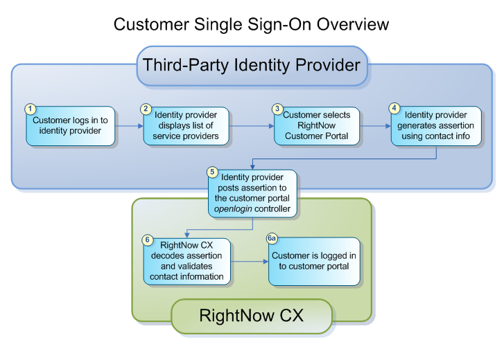 Customer Single Sign-On Overview