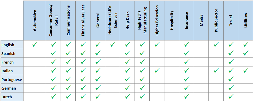 Table of which languages and verticals are supported for Virtual Assistant