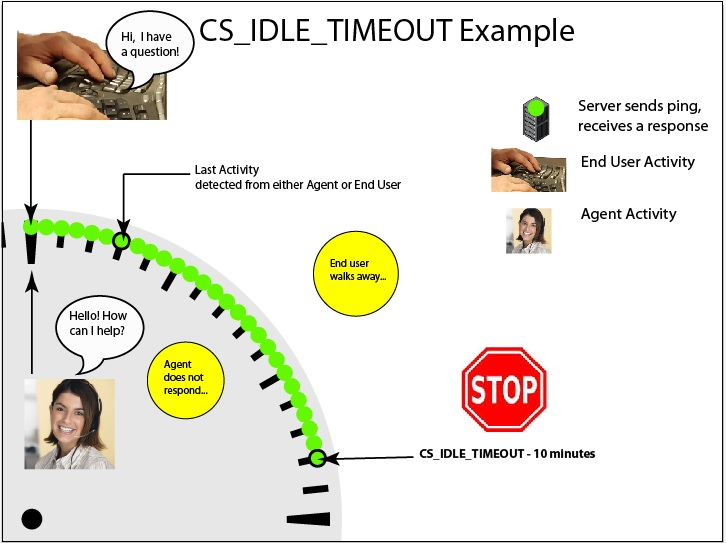 Example CS_IDLE_TIMEOUT