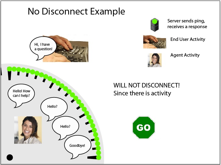 Illustration of typical No Disconnect Example