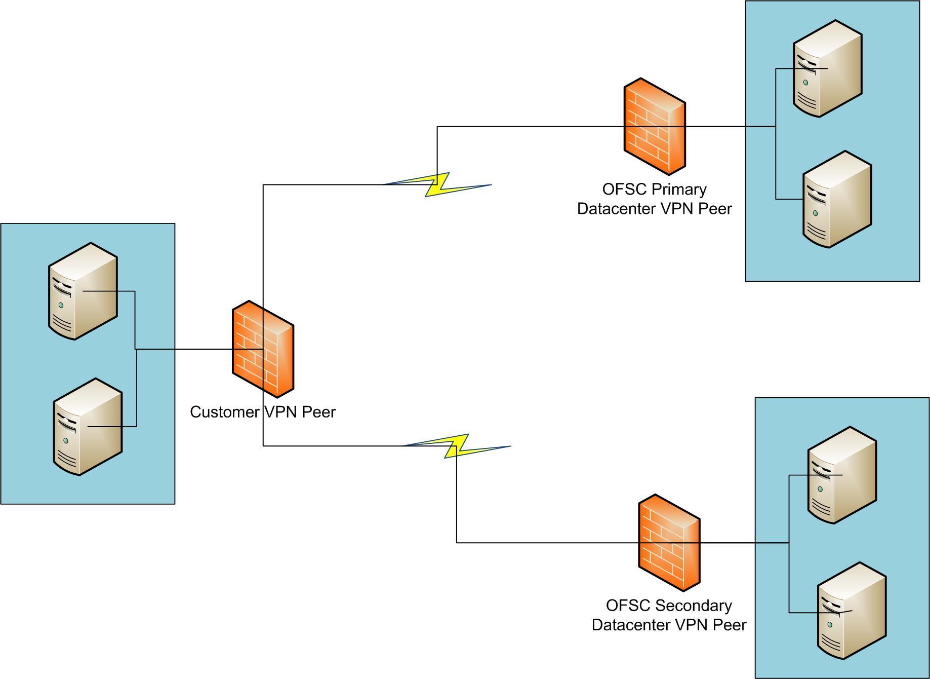 O ponto de vista de cliente VPN conecta-se ao ponto de VPN primário do Datacenter OFSC e ao ponto de VPN secundário do datacenter OFSC