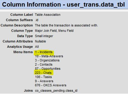 Join user_trans to chats table, table ID 223